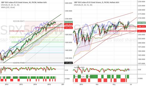 SPX500: SP500 - The market which can never fall!