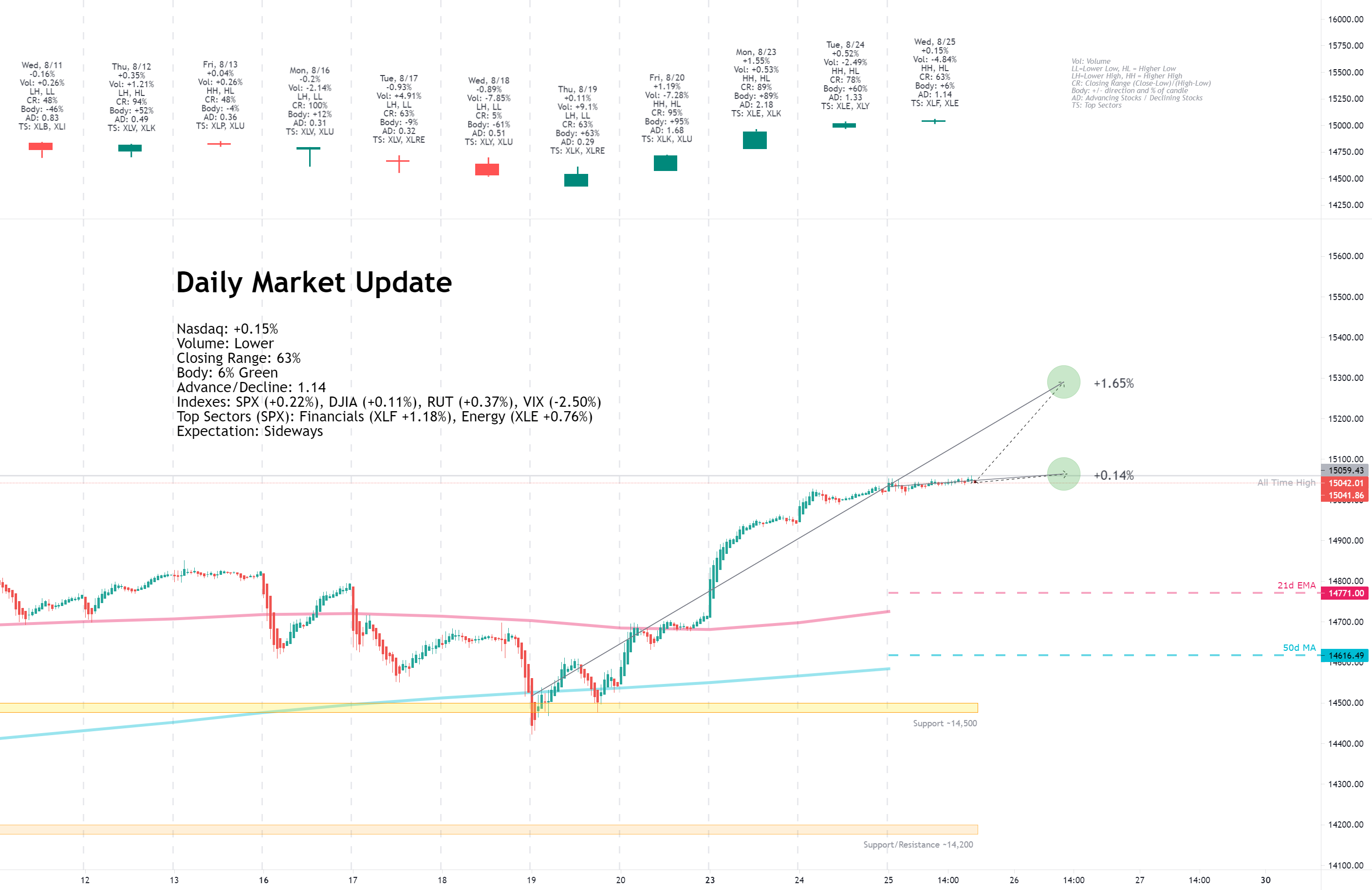 Daily Market Update for 8/25