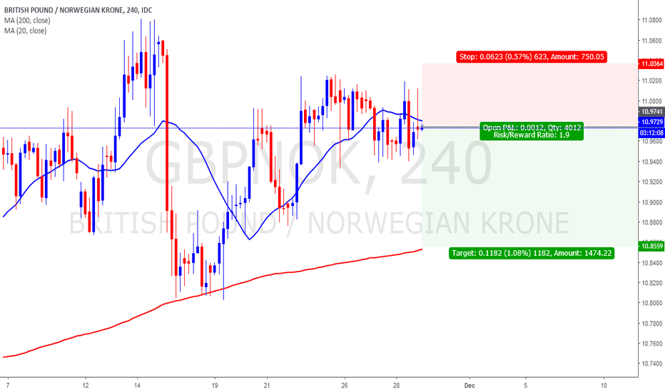 GBPNOK: GBPNOK Trading Opportunity