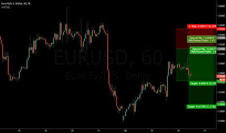EURUSD: short for Artist21