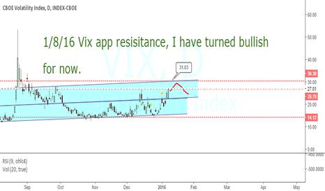 VIX: VIX HIGH