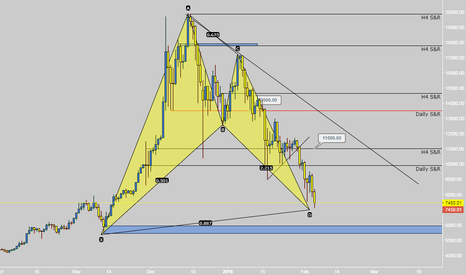 BTCUSD: Patience is the key