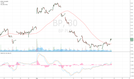 BP: strong buy on Major oil