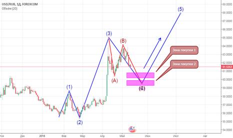 USDRUB: 14.05 Доллар / рубль