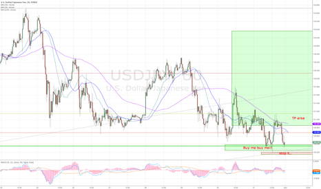 USDJPY: UJ for Monday, and next week probably.