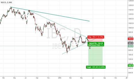 IBC: Ibex Pullback