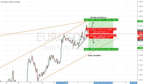 EURUSD: EURUSD OPPORTUNITIES SHORT TERM