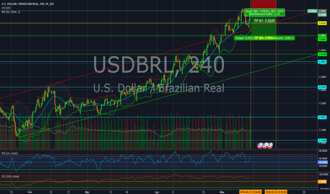 USD BRL Chart – Dollar to Real Rate — TradingView