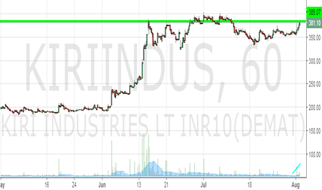 KIRIINDUS: KIRI Industries : Looks set to retest its previous highs ?