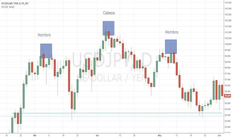 USDJPY: Pattern Hombro-Cabeza-Hombro