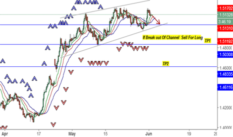 EURCAD: possibility to Go long with EUR CAD