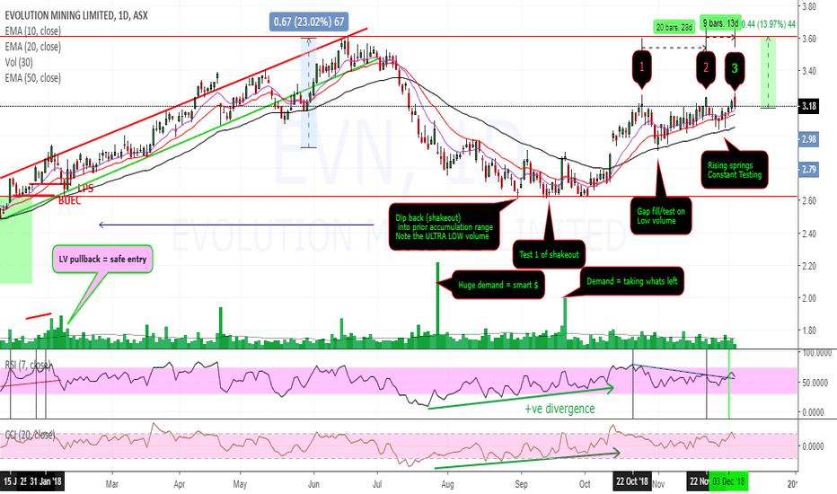 EVN: $EVN $3.17 teetering on Breakout
