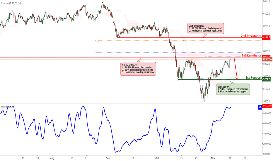AU200AUD: ASX Testing Resistance, Potential Reversal