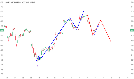 EEM: UPDATE: EEM gives investors another chance long, target $54