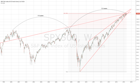 SPX500: Stock Market at Important Juncture