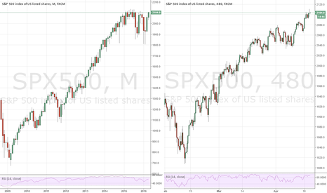 SPX500: The Fractal Nature of the Markets