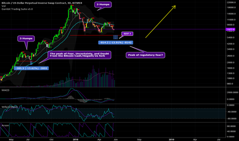 XBTUSD: Bitcoin - What a Bull Scenario Will Actually Look Like