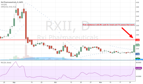 RXII: RXII... Upside is great!