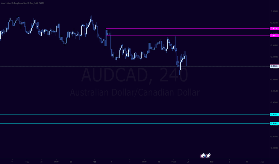 AUDCAD: AUDCAD - Zones to watch this week