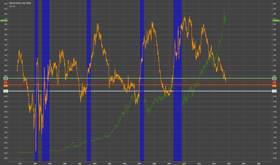 DGS10-DGS2: 10-2 Spread w/ Recessions - DJI Overlay