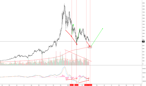 BTCUSD: BTCUSD - Simple bullish chart (divergence never lies...)