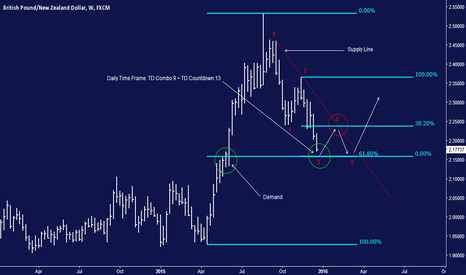GBPNZD: GBPNZD 2016 Q1 FORECAST