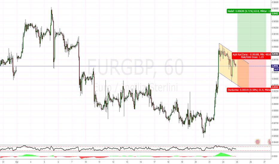 EURGBP: EURGBP H1