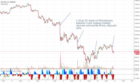 BTCUSD: BTCUSD манипуляция рынком.