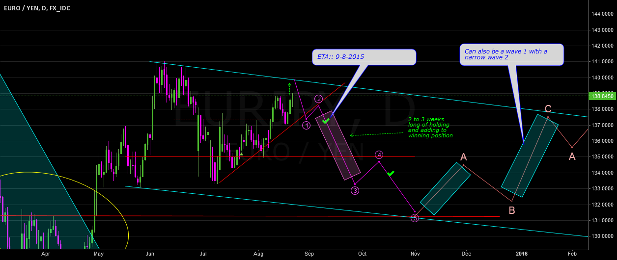 Let wave B finish approaching wave C (2 months trading plan)