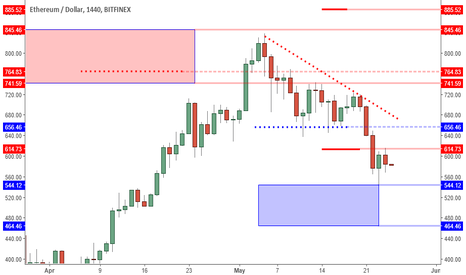 ETHUSD: ETHUSD: Bears In Control. Watching 544 Area For Next Support.