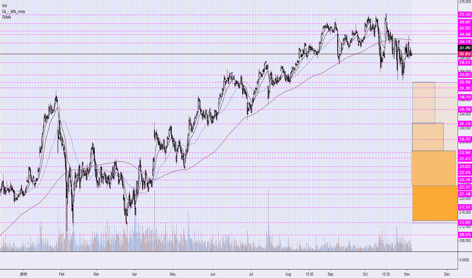 UNH: the 4 key levels to me in a $UNH down-trend...