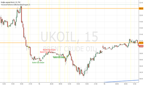 UKOIL:  Reversal Patterns Collection:Doji Dragon