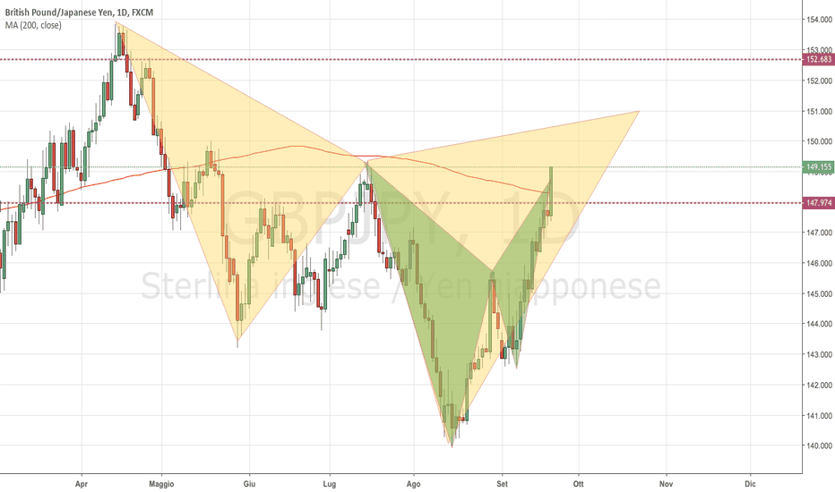 GBPJPY: GBPJPY: Completato Bat Pattern (Cypher in Formazione)