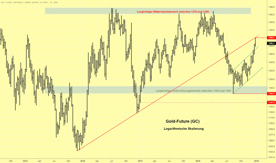 GC1!: Goldpreis erreicht $1.300 und langfristige Widerstandslinie