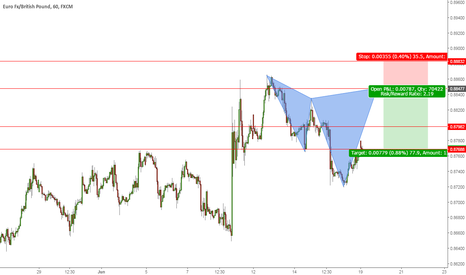 EURGBP: Looks like a BAT about to complete