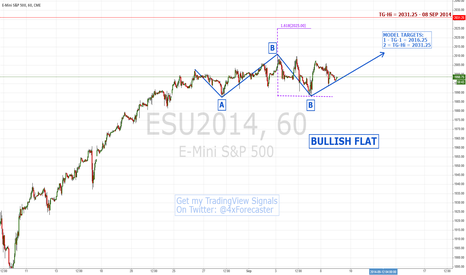 ESU2014: #elliottwave + Fibonacci = Simple Forecasting Method | #SP500