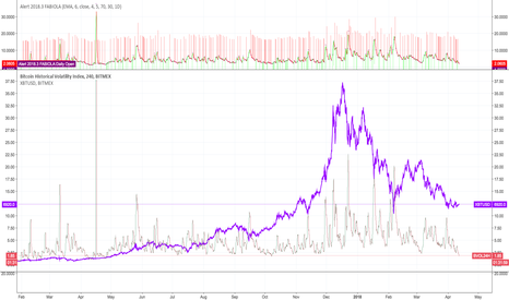 BVOL24H: BTC Volatility Is At An All-Time Low!!!