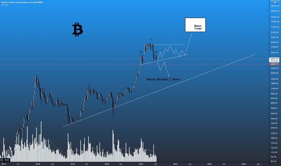 Bitcoin diagram - az árolvasás, kriptovaluta részvényárfolyamok - útmutató