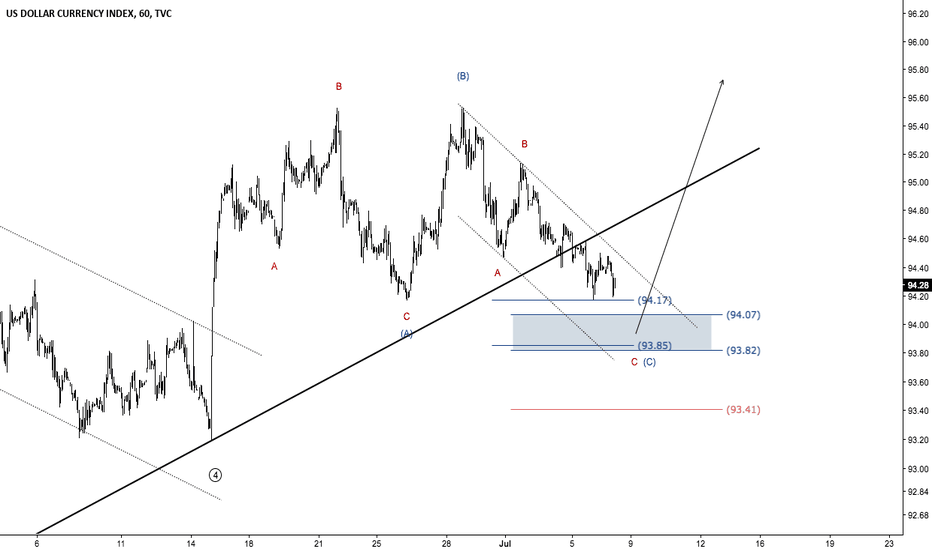 DXY: US Dollar - A bearish NFP reaction to meet the bulls?