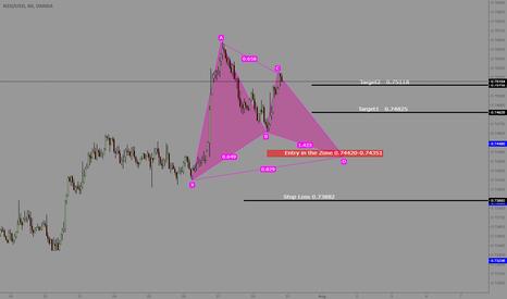NZDUSD: NZDUSD potential Gartley pattern