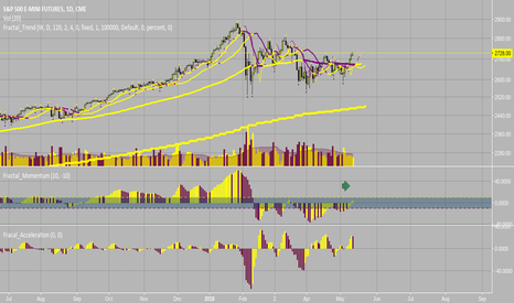 ES1!: Possible Long Opp Forming