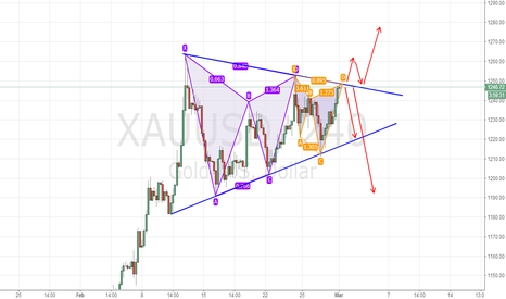XAUUSD: xauusd back to back shortpattern