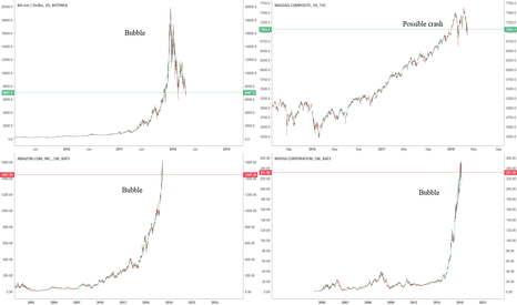 """BTCUSD: 2018: year of the """"every market correction""""?"""