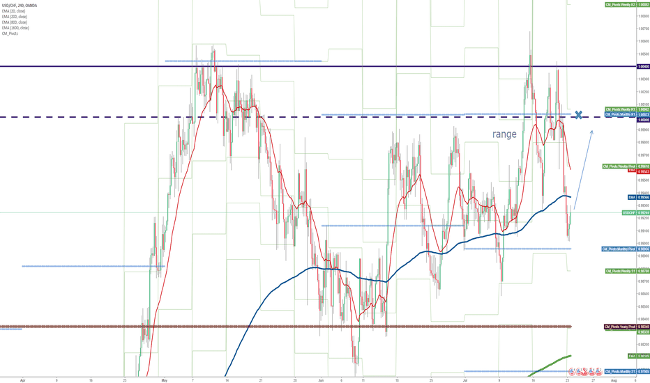 USDCHF: Long entry of the lower end of the range with MPP (P)