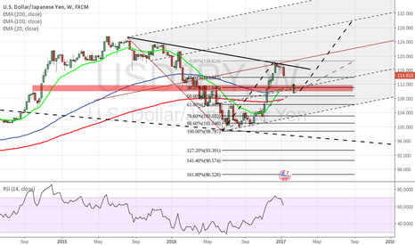 USDJPY: My View on USDJPY , weekly chart
