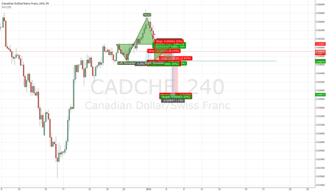 CADCHF: CADCHF - Head and Shoulders Pattern forming (updated)