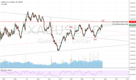 XAUUSD: Gold: Major risk of sell off 1307-1309