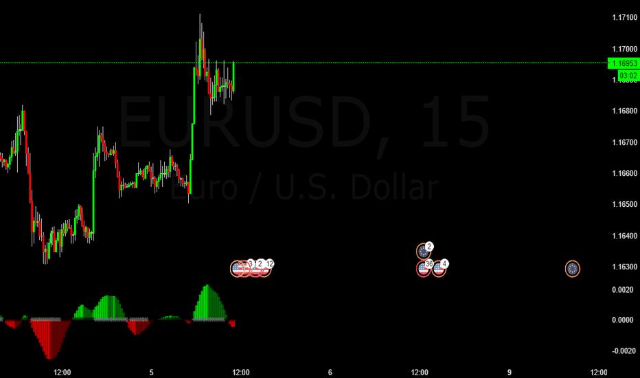 EURUSD: EURUSD Quick Buy Profit