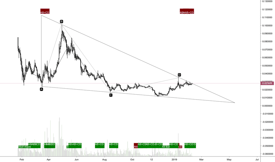 TRXUSD: Tron in demand - are you stocking up?