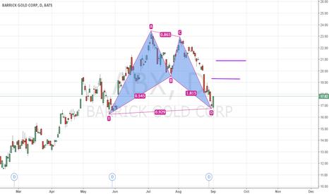 ABX: ABX, Barrick Gold, bullish BAT